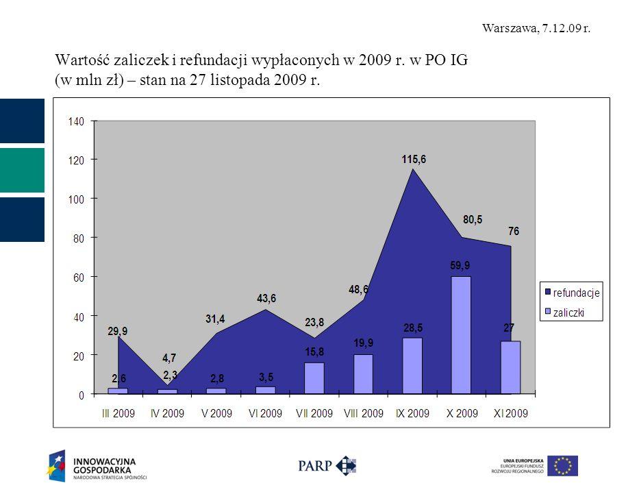 Wartość zaliczek i refundacji wypłaconych w 2009 r