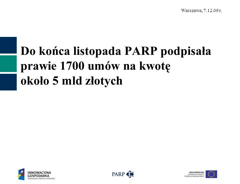Do końca listopada PARP podpisała prawie 1700 umów na kwotę około 5 mld złotych