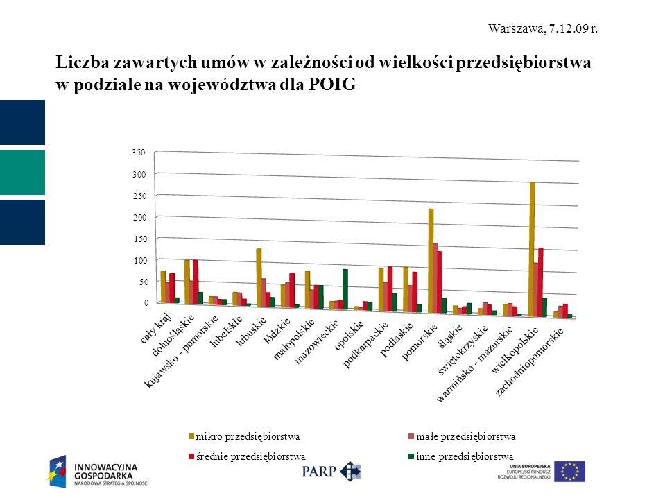 Liczba zawartych umów w zależności od wielkości przedsiębiorstwa w podziale na województwa dla POIG