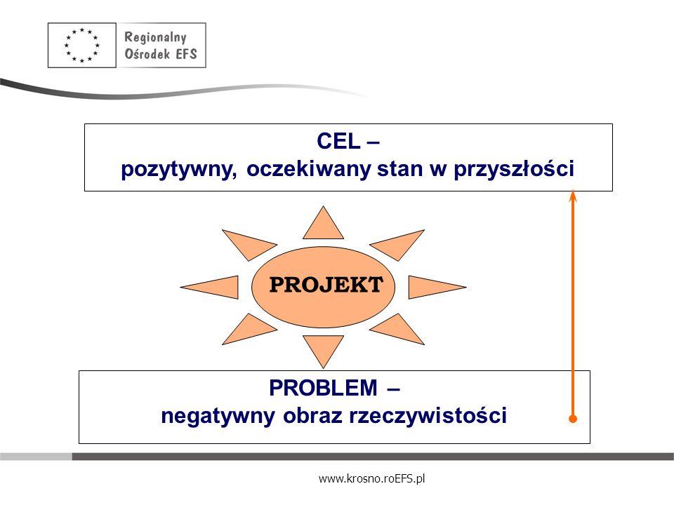 CEL – pozytywny, oczekiwany stan w przyszłości