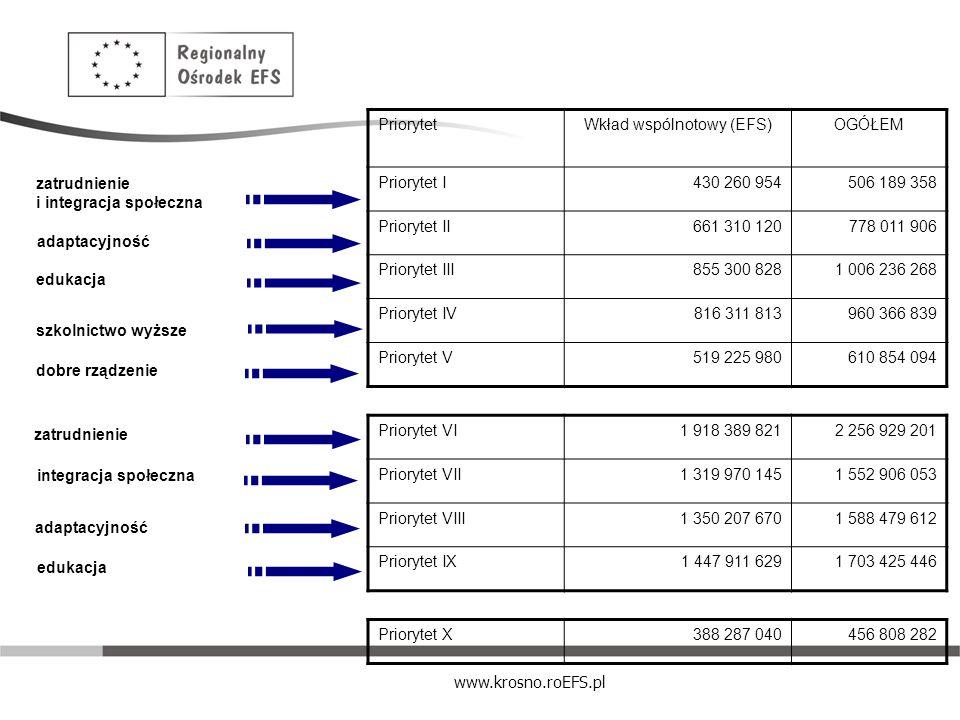 Wkład wspólnotowy (EFS)