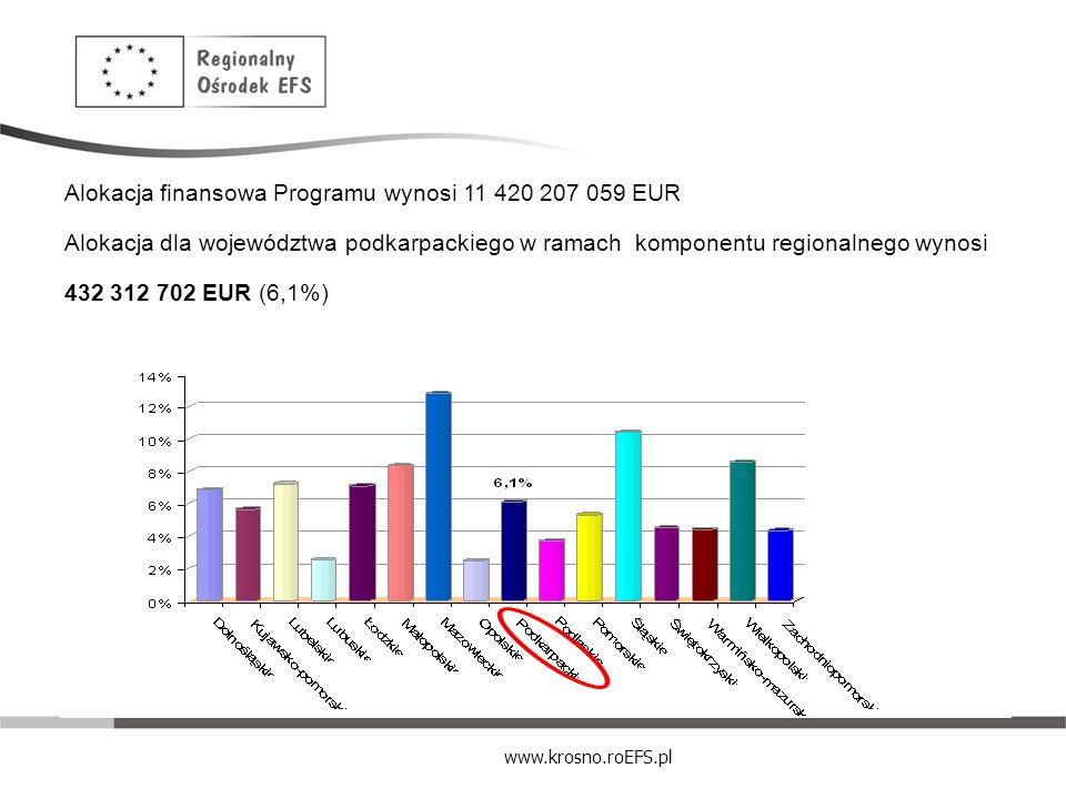 Alokacja finansowa Programu wynosi 11 420 207 059 EUR