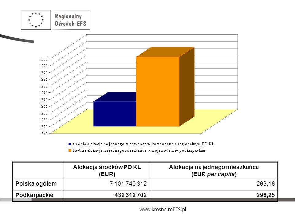 Alokacja środków PO KL (EUR)