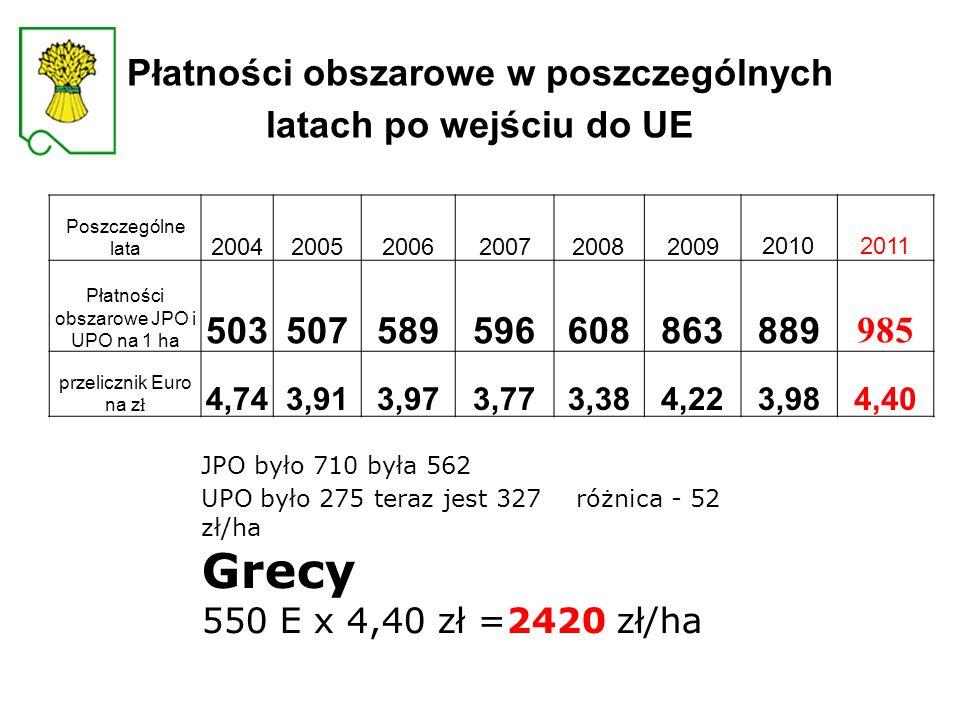 Płatności obszarowe w poszczególnych latach po wejściu do UE