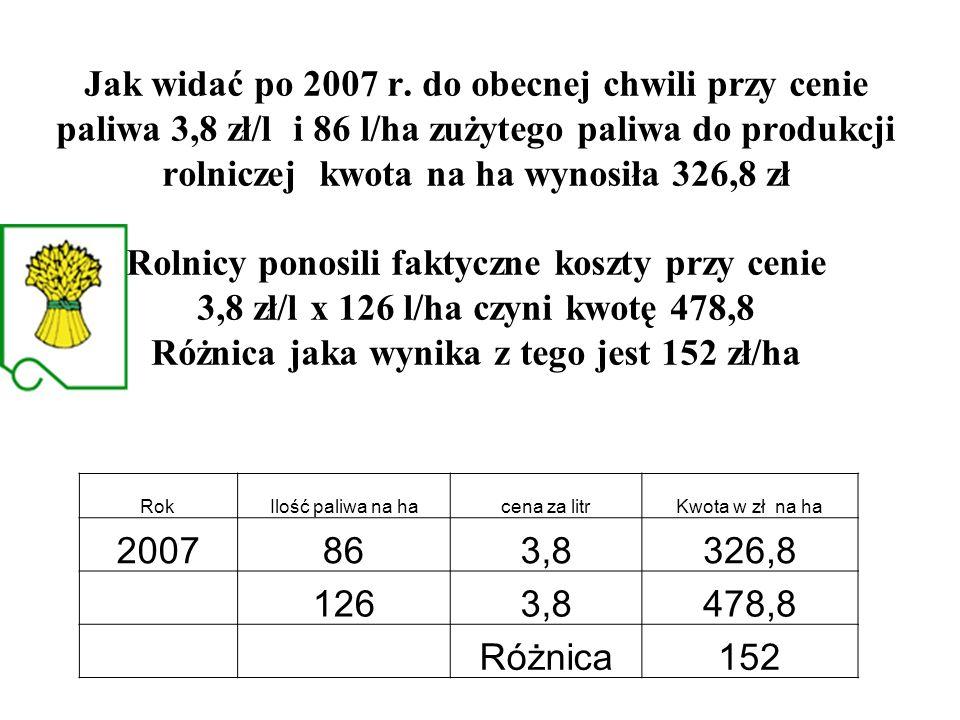 Jak widać po 2007 r. do obecnej chwili przy cenie paliwa 3,8 zł/l i 86 l/ha zużytego paliwa do produkcji rolniczej kwota na ha wynosiła 326,8 zł Rolnicy ponosili faktyczne koszty przy cenie 3,8 zł/l x 126 l/ha czyni kwotę 478,8 Różnica jaka wynika z tego jest 152 zł/ha