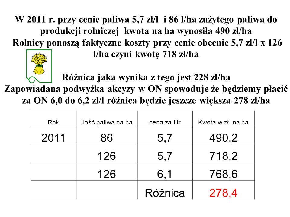 W 2011 r. przy cenie paliwa 5,7 zł/l i 86 l/ha zużytego paliwa do produkcji rolniczej kwota na ha wynosiła 490 zł/ha Rolnicy ponoszą faktyczne koszty przy cenie obecnie 5,7 zł/l x 126 l/ha czyni kwotę 718 zł/ha Różnica jaka wynika z tego jest 228 zł/ha Zapowiadana podwyżka akcyzy w ON spowoduje że będziemy płacić za ON 6,0 do 6,2 zł/l różnica będzie jeszcze większa 278 zł/ha