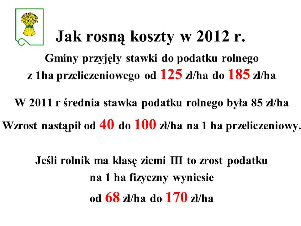 Jak rosną koszty w 2012 r. Gminy przyjęły stawki do podatku rolnego z 1ha przeliczeniowego od 125 zł/ha do 185 zł/ha.