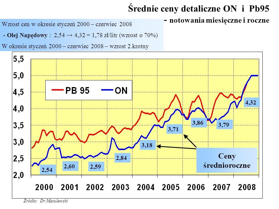 Średnie ceny detaliczne ON i Pb95 - notowania miesięczne i roczne