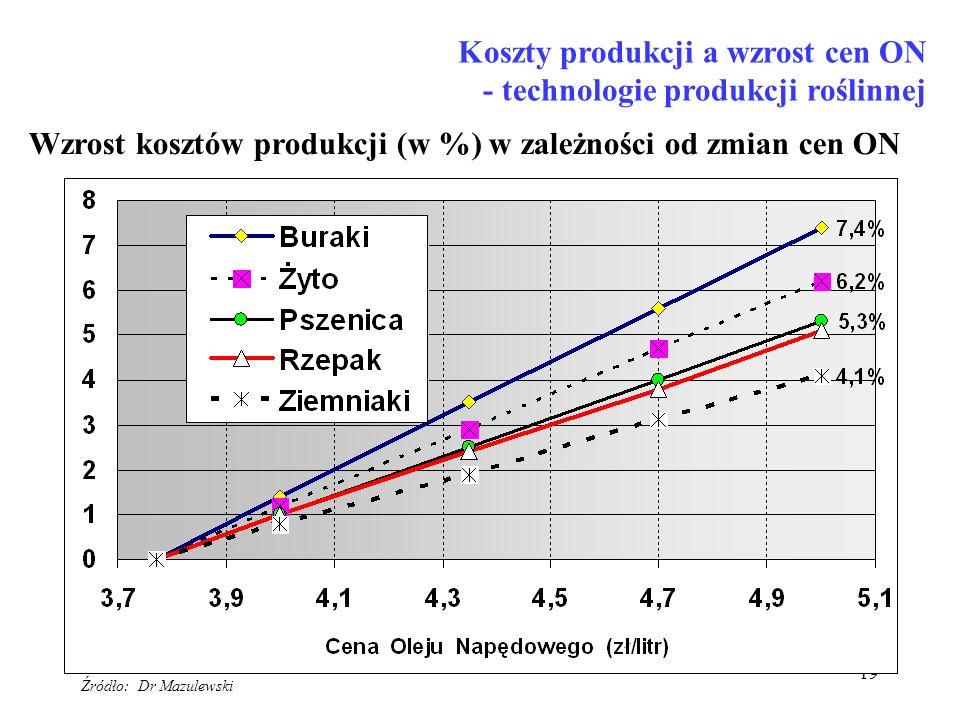 Koszty produkcji a wzrost cen ON - technologie produkcji roślinnej