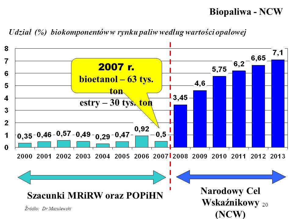 Narodowy Cel Wskaźnikowy Szacunki MRiRW oraz POPiHN