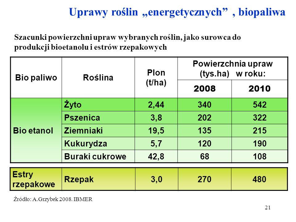 Powierzchnia upraw (tys.ha) w roku: