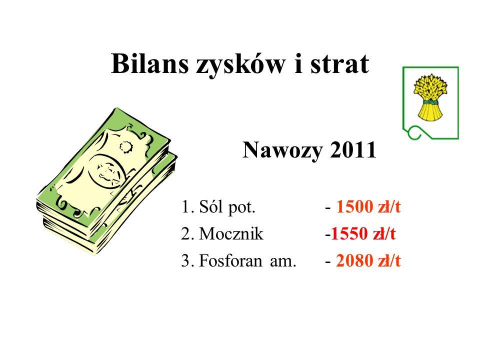 Bilans zysków i strat Nawozy 2011 Sól pot. - 1500 zł/t