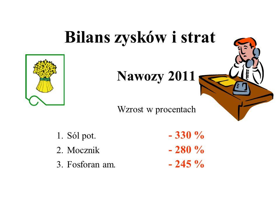 Bilans zysków i strat Nawozy 2011 Wzrost w procentach Sól pot. - 330 %