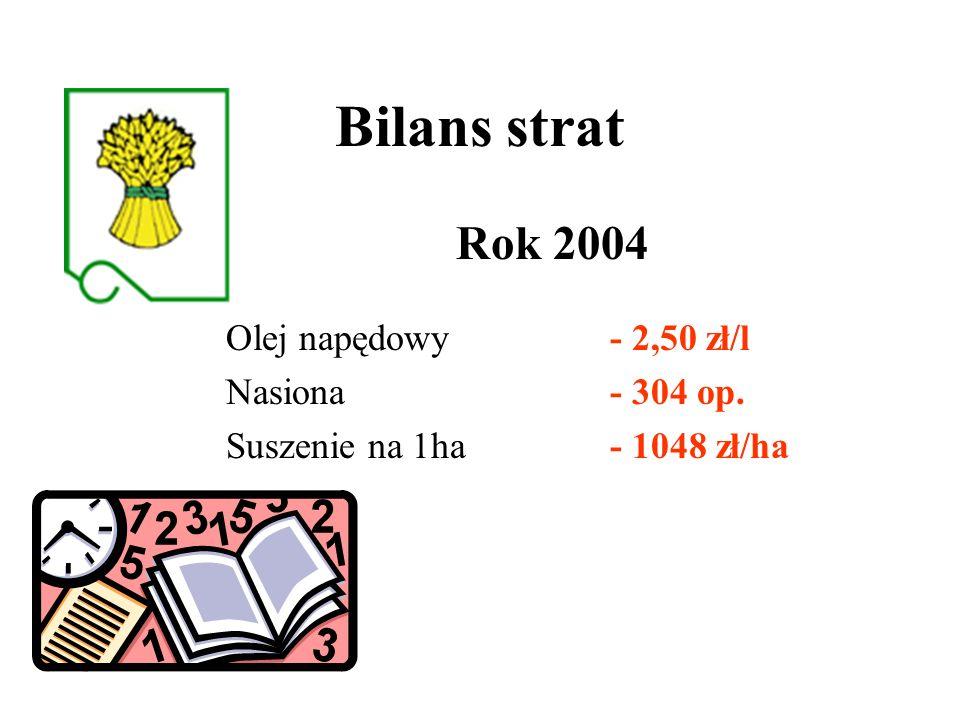 Bilans strat Rok 2004 Olej napędowy - 2,50 zł/l Nasiona - 304 op.