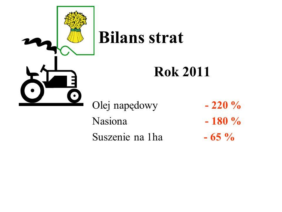 Bilans strat Rok 2011 Olej napędowy - 220 % Nasiona - 180 %