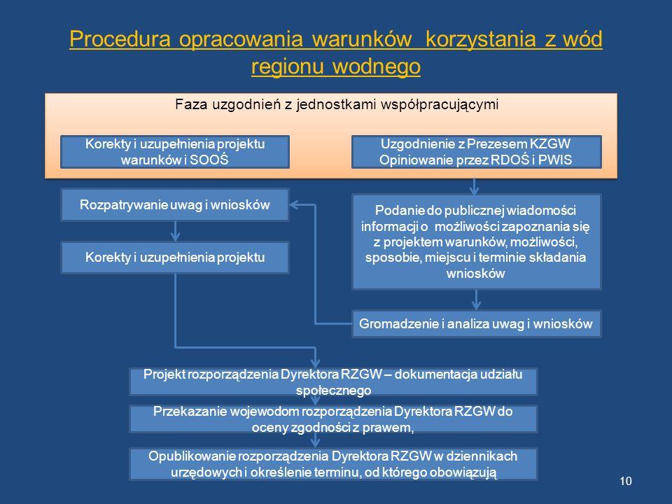Procedura opracowania warunków korzystania z wód regionu wodnego