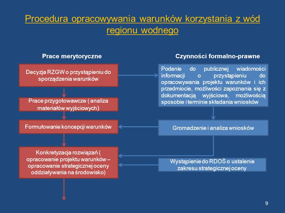 Procedura opracowywania warunków korzystania z wód regionu wodnego