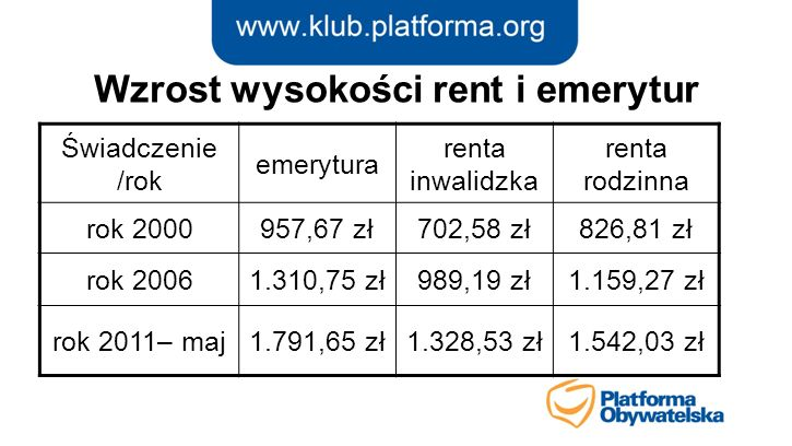 Wzrost wysokości rent i emerytur