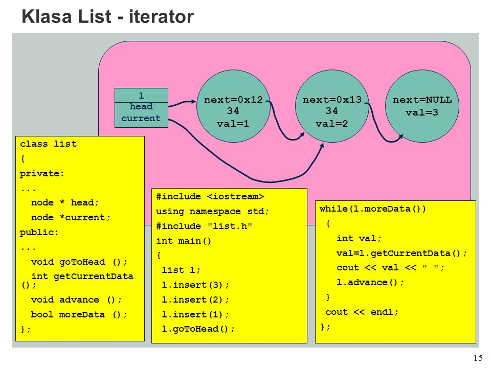 Klasa List - iterator next=0x1234 val=1 next=0x1334 val=2 next=NULL
