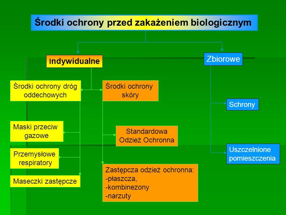 Środki ochrony przed zakażeniem biologicznym