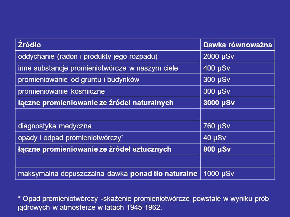 Źródło Dawka równoważna. oddychanie (radon i produkty jego rozpadu) 2000 μSv. inne substancje promieniotwórcze w naszym ciele.