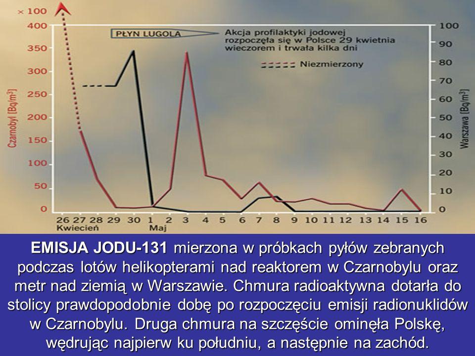 EMISJA JODU-131 mierzona w próbkach pyłów zebranych podczas lotów helikopterami nad reaktorem w Czarnobylu oraz metr nad ziemią w Warszawie.