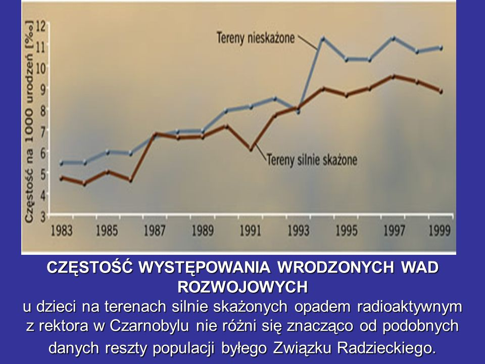 CZĘSTOŚĆ WYSTĘPOWANIA WRODZONYCH WAD ROZWOJOWYCH u dzieci na terenach silnie skażonych opadem radioaktywnym z rektora w Czarnobylu nie różni się znacząco od podobnych danych reszty populacji byłego Związku Radzieckiego.