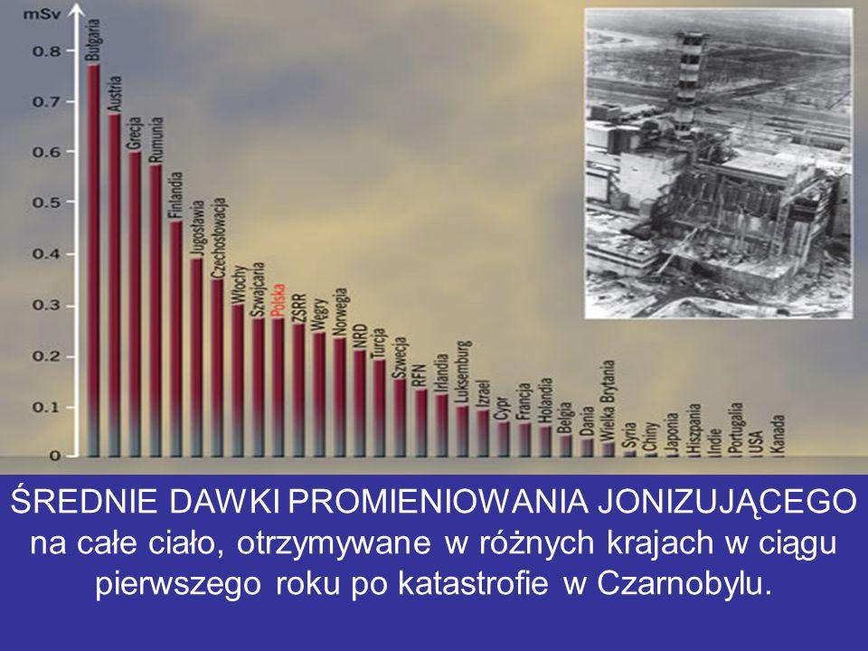 ŚREDNIE DAWKI PROMIENIOWANIA JONIZUJĄCEGO na całe ciało, otrzymywane w różnych krajach w ciągu pierwszego roku po katastrofie w Czarnobylu.