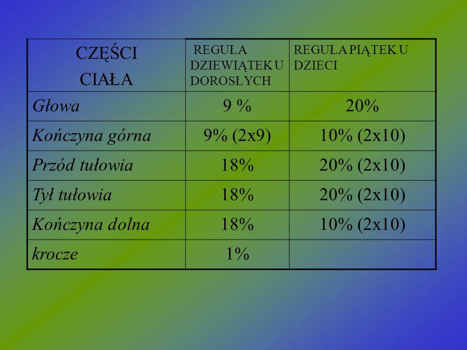 CZĘŚCI CIAŁA Głowa 9 % 20% Kończyna górna 9% (2x9) 10% (2x10)