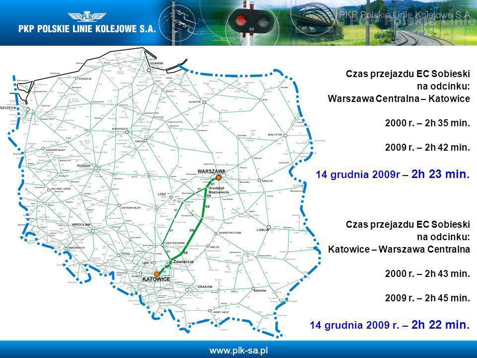 Czas przejazdu EC Sobieski na odcinku: Warszawa Centralna – Katowice 2000 r. – 2h 35 min. 2009 r. – 2h 42 min. 14 grudnia 2009r – 2h 23 min.