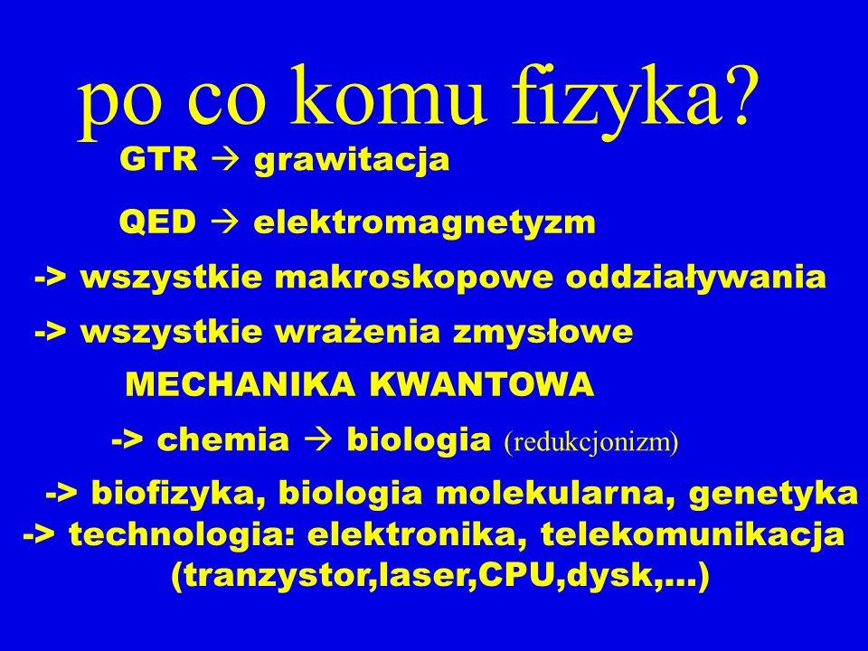 po co komu fizyka GTR  grawitacja QED  elektromagnetyzm