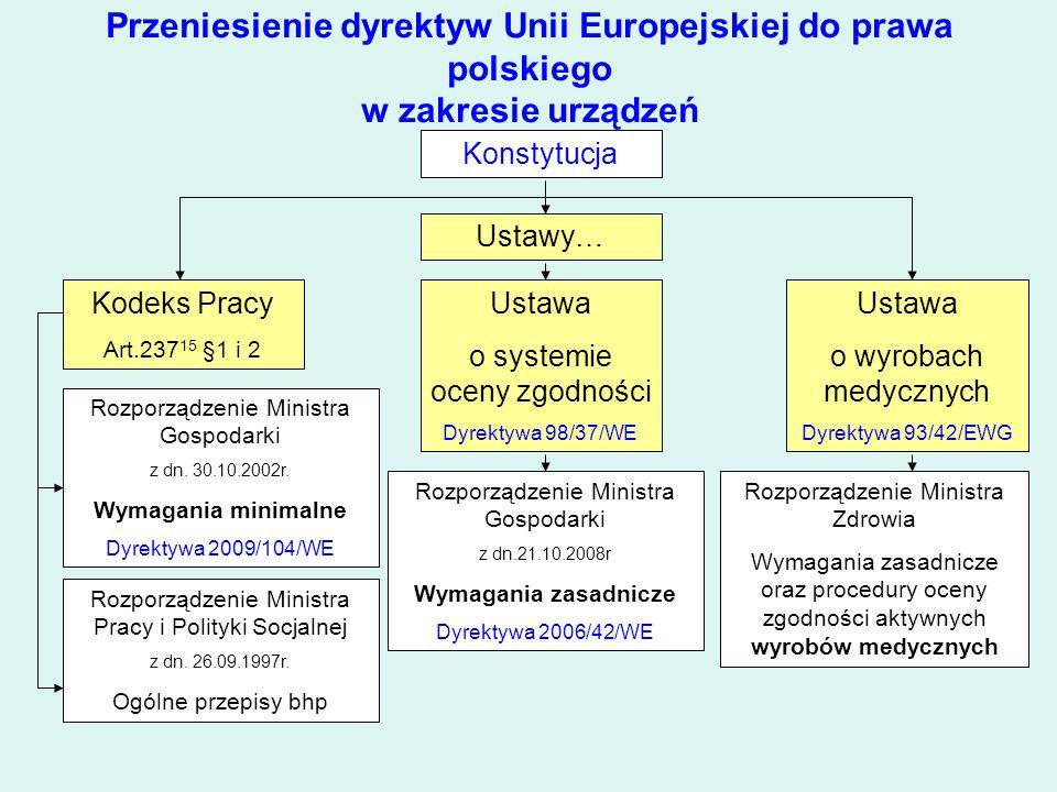 Przeniesienie dyrektyw Unii Europejskiej do prawa polskiego w zakresie urządzeń