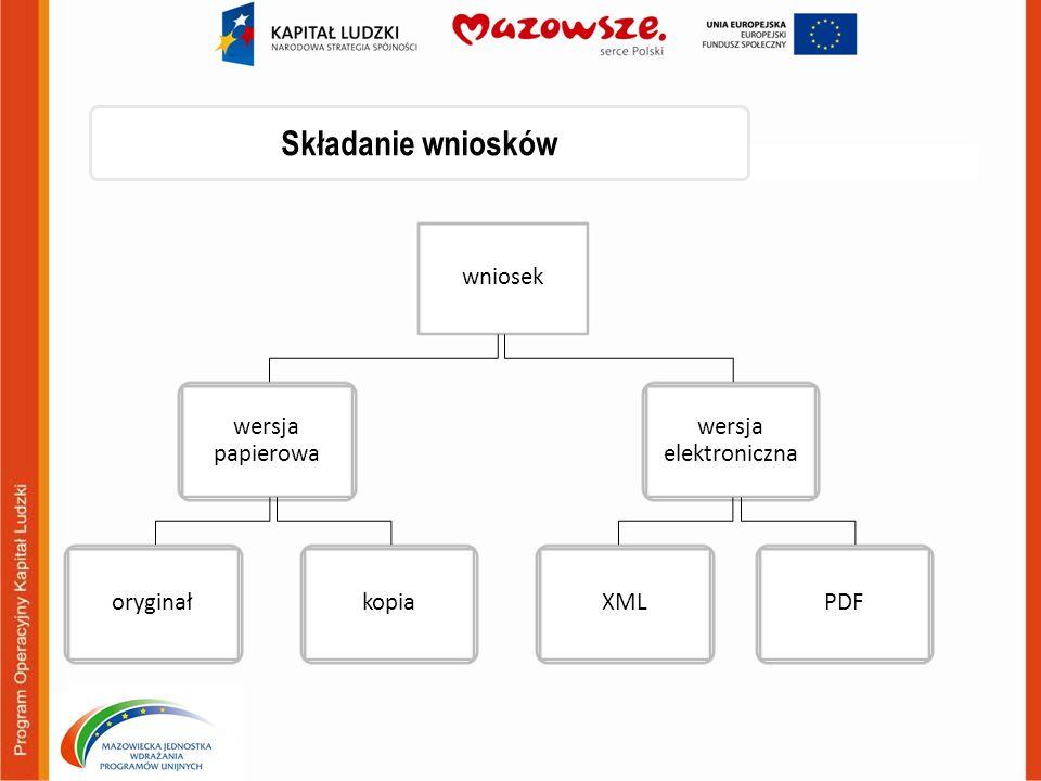 Składanie wniosków wniosek wersja papierowa wersja elektroniczna