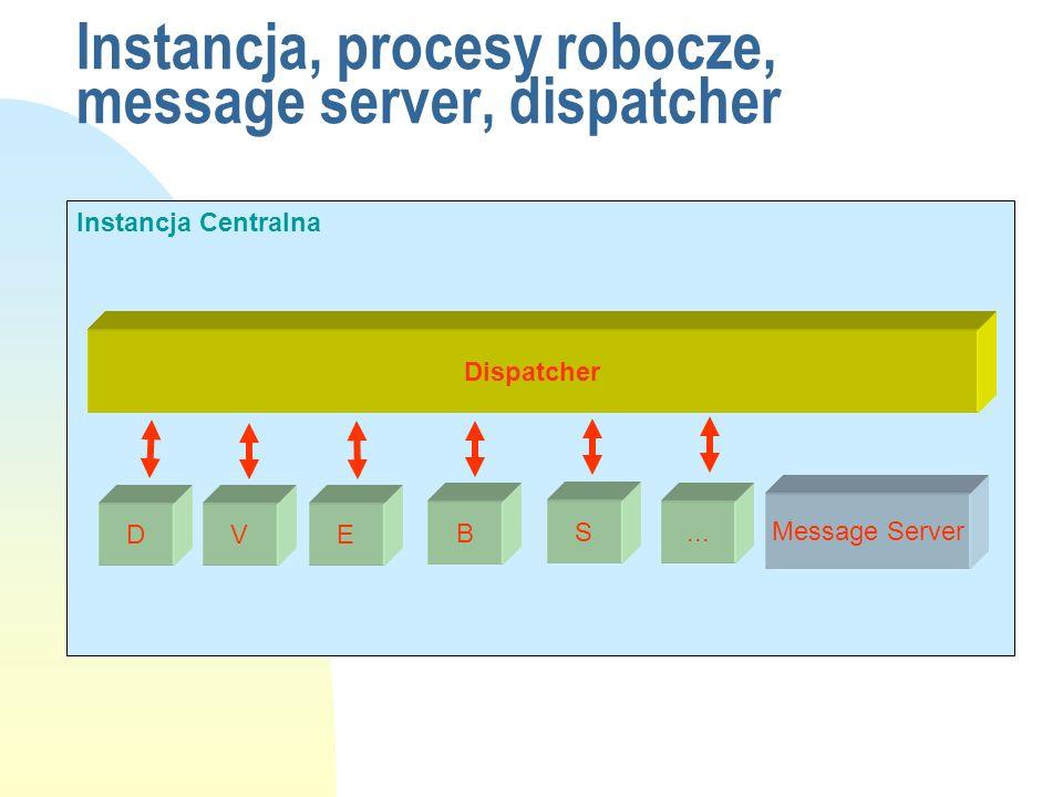 Instancja, procesy robocze, message server, dispatcher