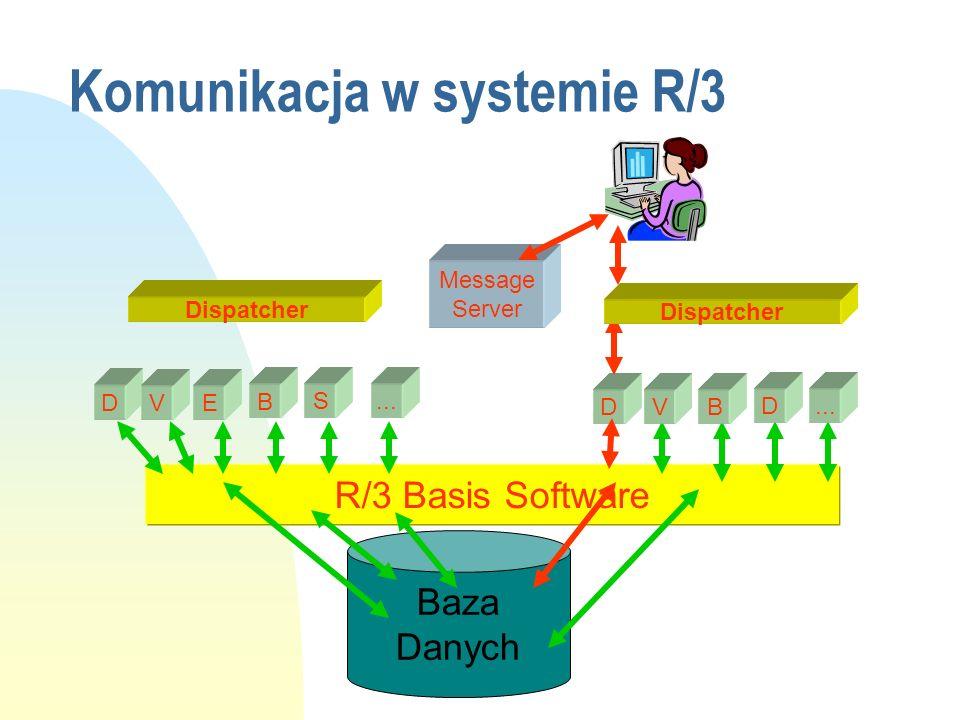 Komunikacja w systemie R/3