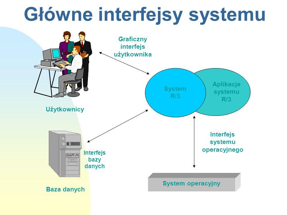 Główne interfejsy systemu