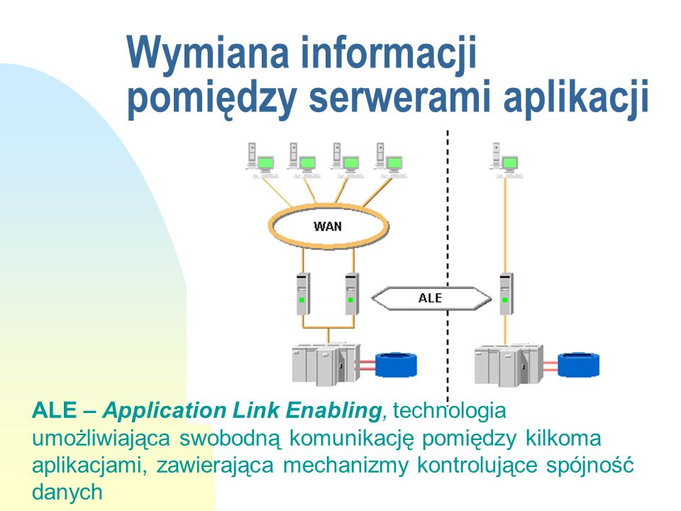 Wymiana informacji pomiędzy serwerami aplikacji