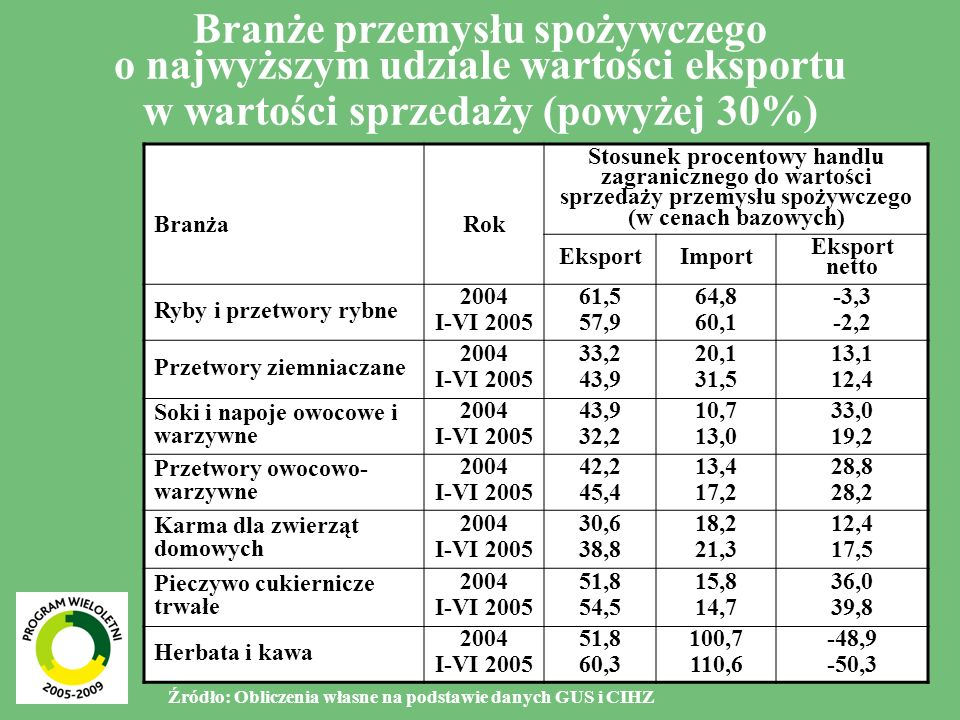 Branże przemysłu spożywczego o najwyższym udziale wartości eksportu w wartości sprzedaży (powyżej 30%)