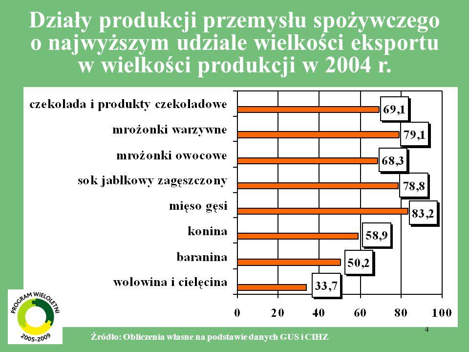 Działy produkcji przemysłu spożywczego o najwyższym udziale wielkości eksportu w wielkości produkcji w 2004 r.
