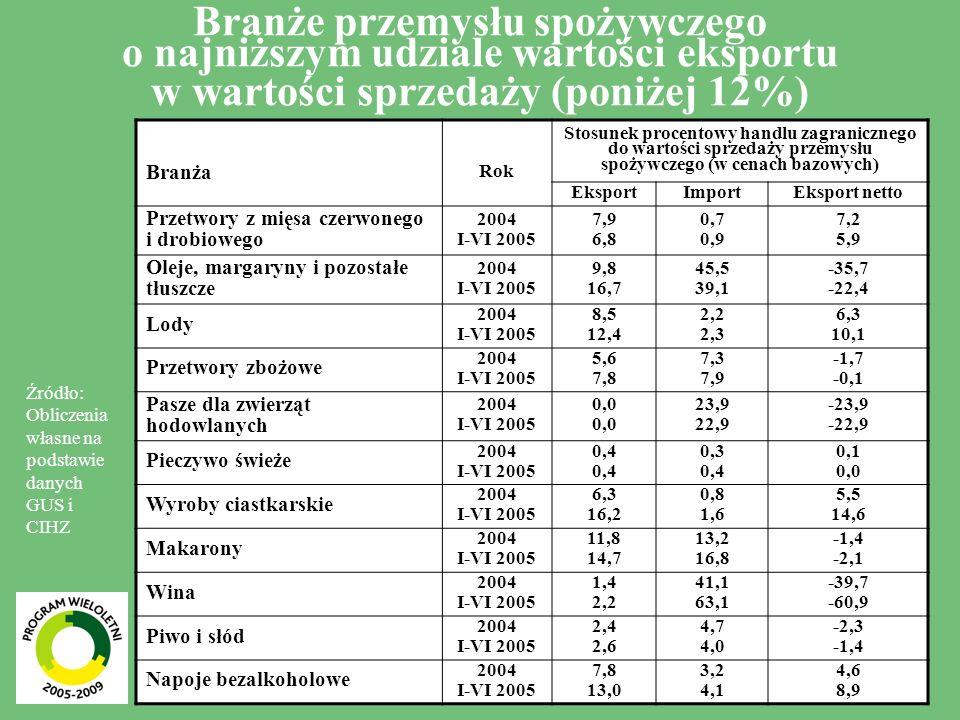 Branże przemysłu spożywczego o najniższym udziale wartości eksportu w wartości sprzedaży (poniżej 12%)