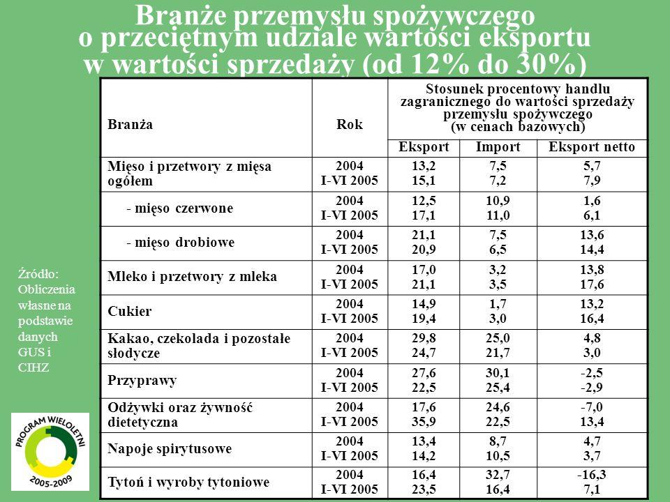 Branże przemysłu spożywczego o przeciętnym udziale wartości eksportu w wartości sprzedaży (od 12% do 30%)