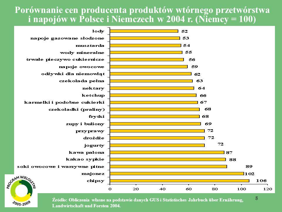 Porównanie cen producenta produktów wtórnego przetwórstwa i napojów w Polsce i Niemczech w 2004 r. (Niemcy = 100)
