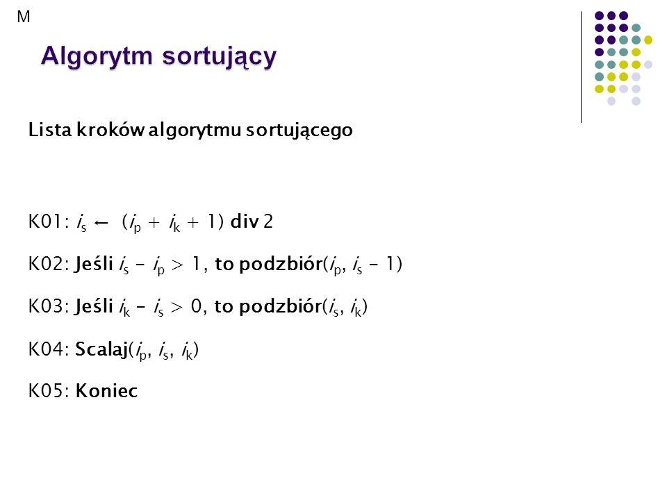 Algorytm sortujący Lista kroków algorytmu sortującego