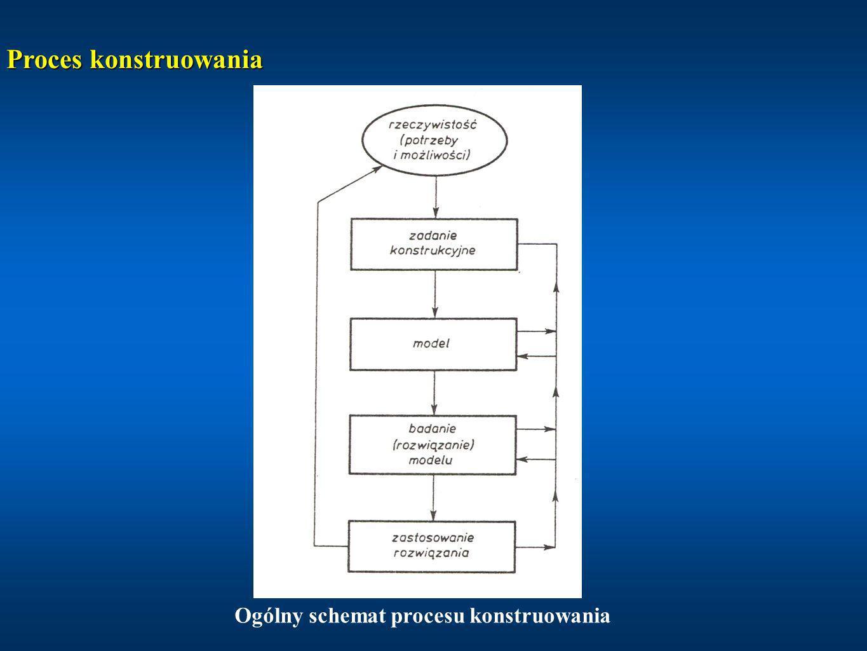 Ogólny schemat procesu konstruowania