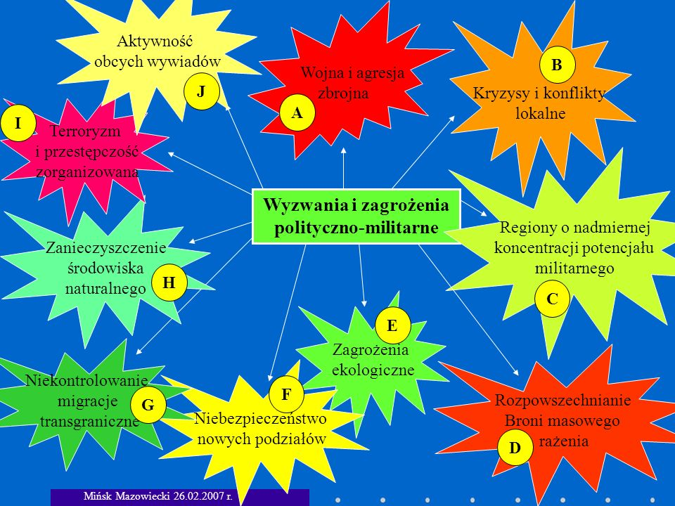 Wyzwania i zagrożenia polityczno-militarne
