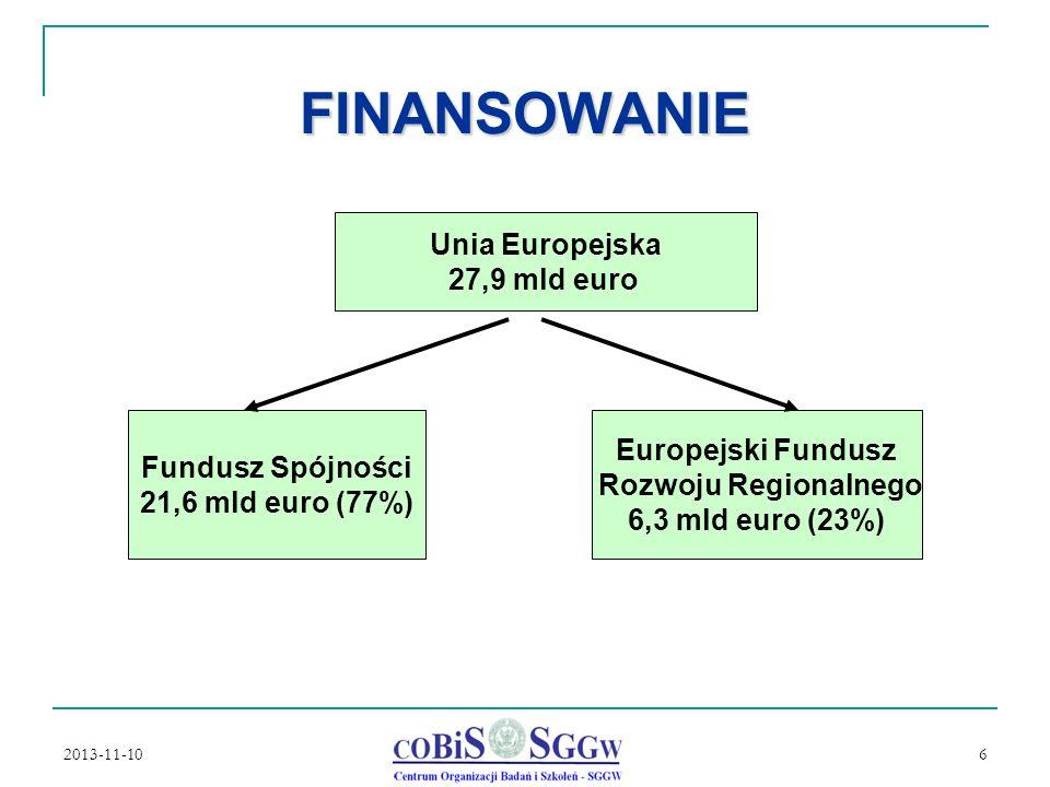 FINANSOWANIE Unia Europejska 27,9 mld euro Europejski Fundusz