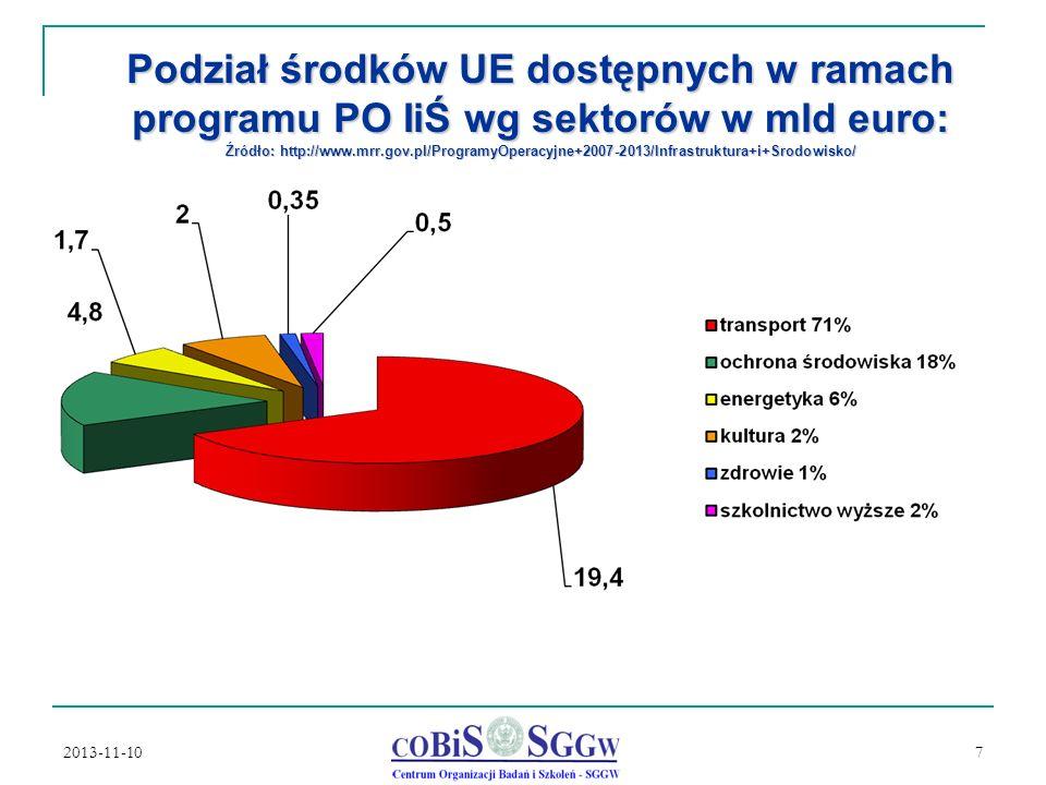Podział środków UE dostępnych w ramach programu PO IiŚ wg sektorów w mld euro: Źródło: http://www.mrr.gov.pl/ProgramyOperacyjne+2007-2013/Infrastruktura+i+Srodowisko/