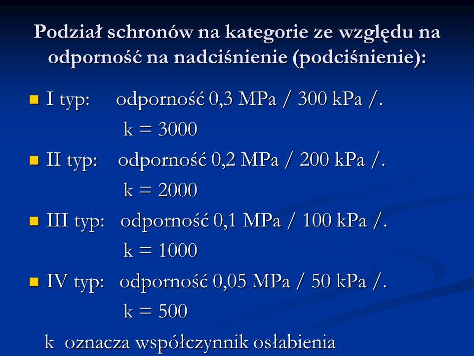 Podział schronów na kategorie ze względu na odporność na nadciśnienie (podciśnienie):