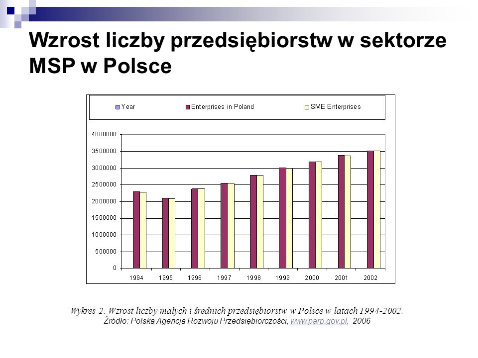 Wzrost liczby przedsiębiorstw w sektorze MSP w Polsce