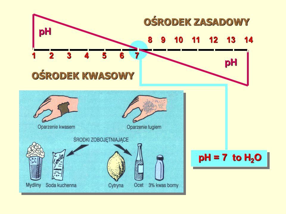 OŚRODEK ZASADOWY pH 1 2 3 4 5 6 7 pH OŚRODEK KWASOWY pH = 7 to H2O